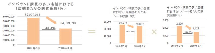 True Data 3月ドラッグストア 購買金額は前年同月と比べ約3%減少 ...